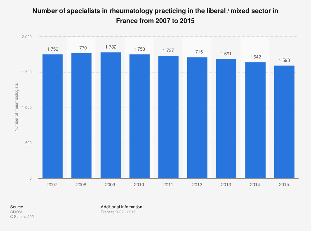 Statistic: Number of specialists in rheumatology practicing in the liberal / mixed sector in France from 2007 to 2015 | Statista