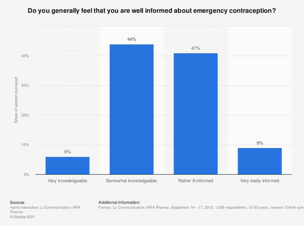 Statistic: Do you generally feel that you are well informed about emergency contraception? | Statista