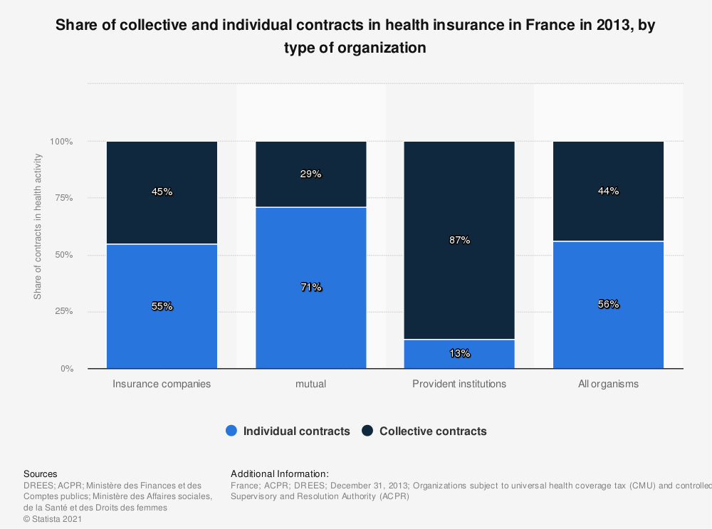 Statistic: Share of collective and individual contracts in health insurance in France in 2013, by type of organization | Statista