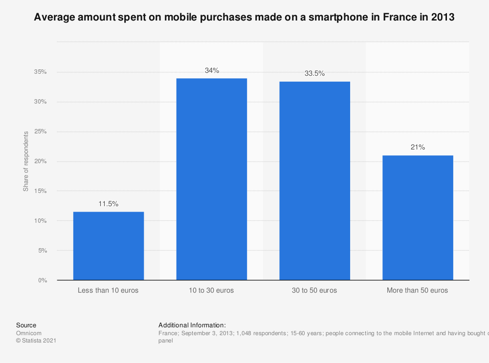 Statistic: Average amount spent on mobile purchases made on a smartphone in France in 2013 | Statista