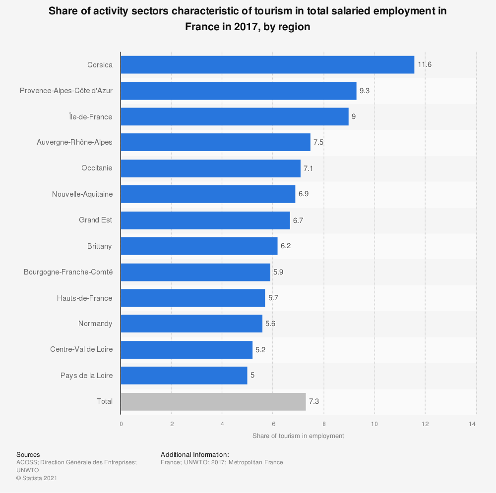 Statistic: Share of activity sectors characteristic of tourism in total salaried employment in France in 2017, by region | Statista