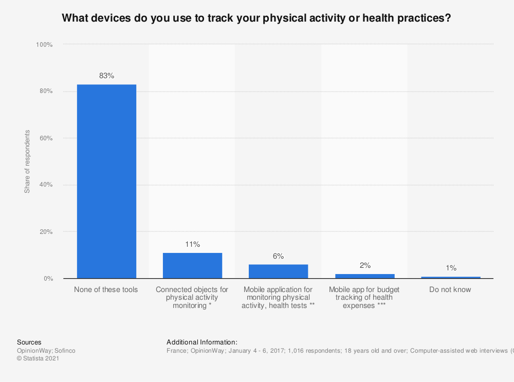 Statistic: What devices do you use to track your physical activity or health practices? | Statista
