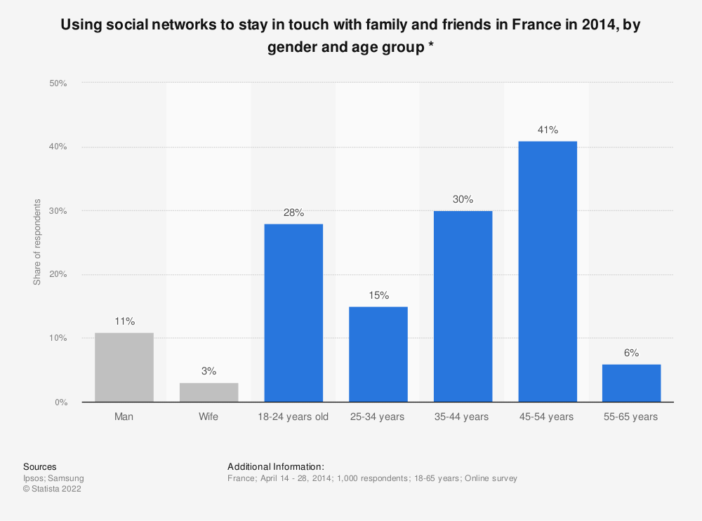 Statistic: Using social networks to stay in touch with family and friends in France in 2014, by gender and age group * | Statista