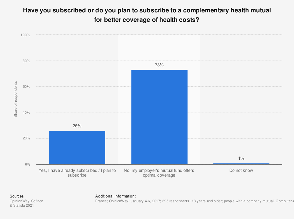 Statistic: Have you subscribed or do you plan to subscribe to a complementary health mutual for better coverage of health costs? | Statista
