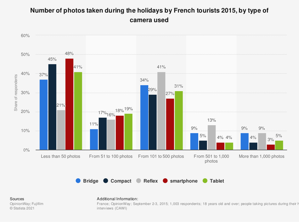 Statistic: Number of photos taken during the holidays by French tourists 2015, by type of camera used | Statista