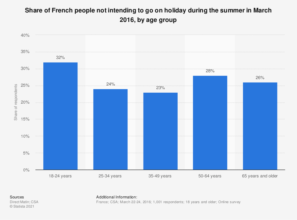 Statistic: Share of French people not intending to go on holiday during the summer in March 2016, by age group | Statista