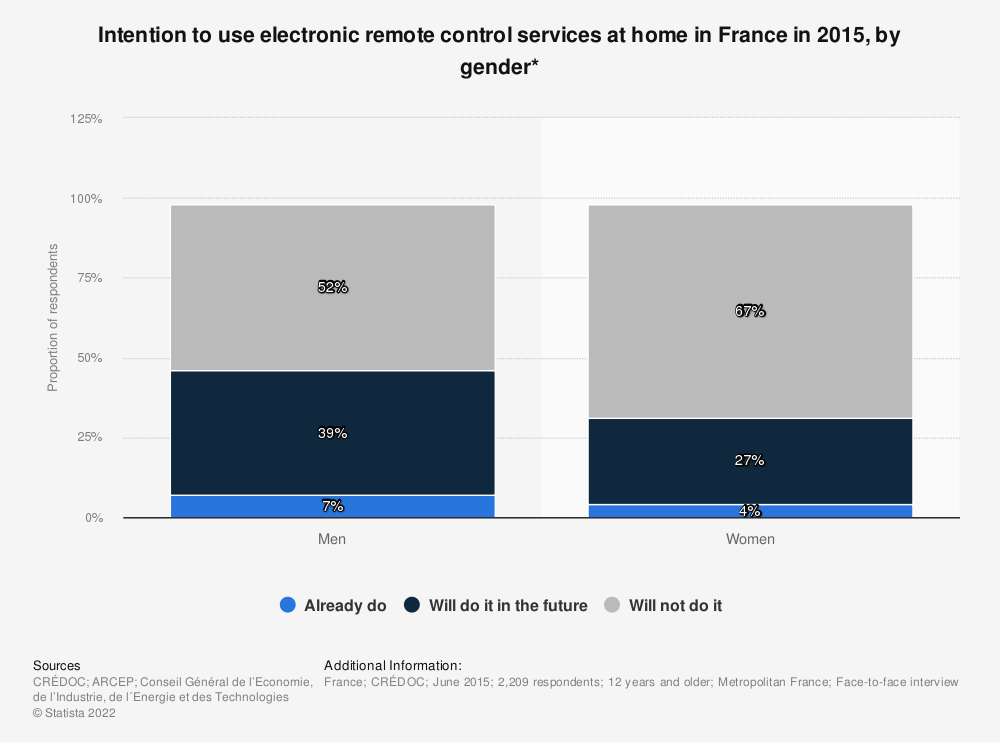 Statistic: Intention to use electronic remote control services at home in France in 2015, by gender* | Statista