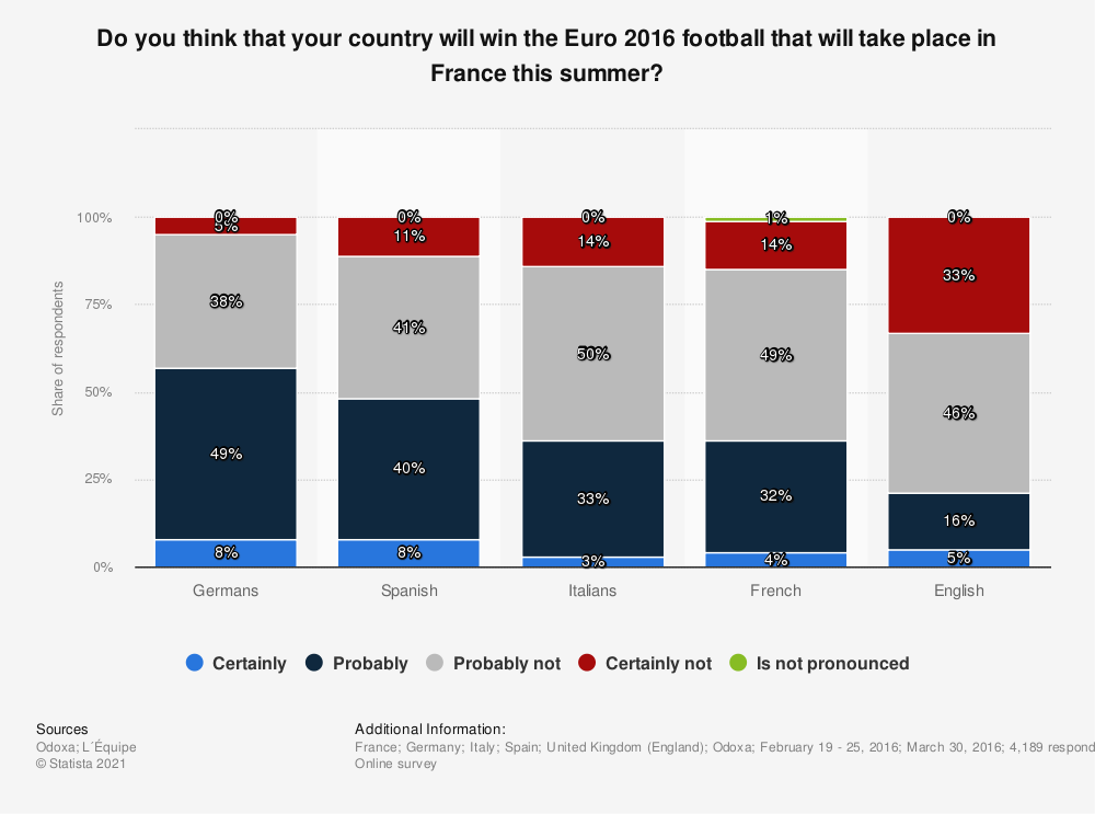 Statistic: Do you think that your country will win the Euro 2016 football that will take place in France this summer? | Statista