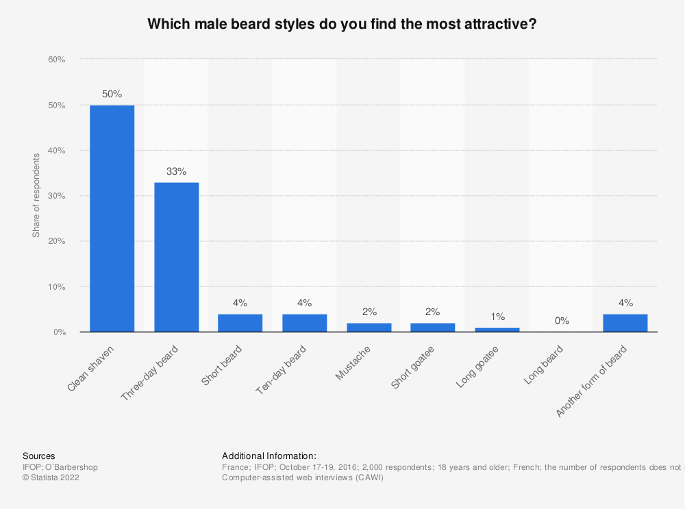 Statistic: Which male beard styles do you find the most attractive? | Statista