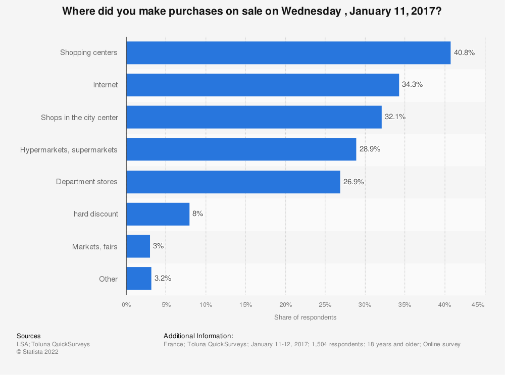 Statistic: Where did you make purchases on sale on Wednesday , January 11, 2017?   Statista