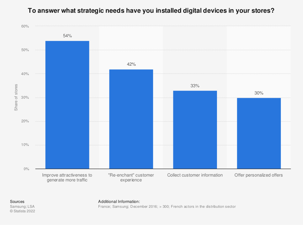 Statistic: To answer what strategic needs have you installed digital devices in your stores? | Statista