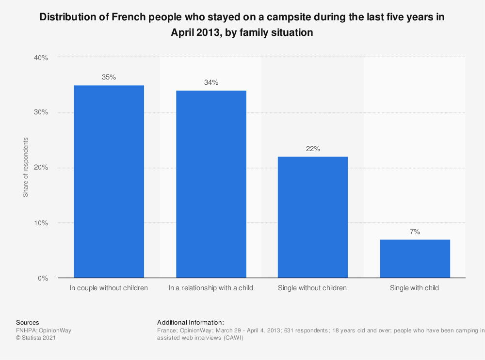 Statistic: Distribution of French people who stayed on a campsite during the last five years in April 2013, by family situation | Statista