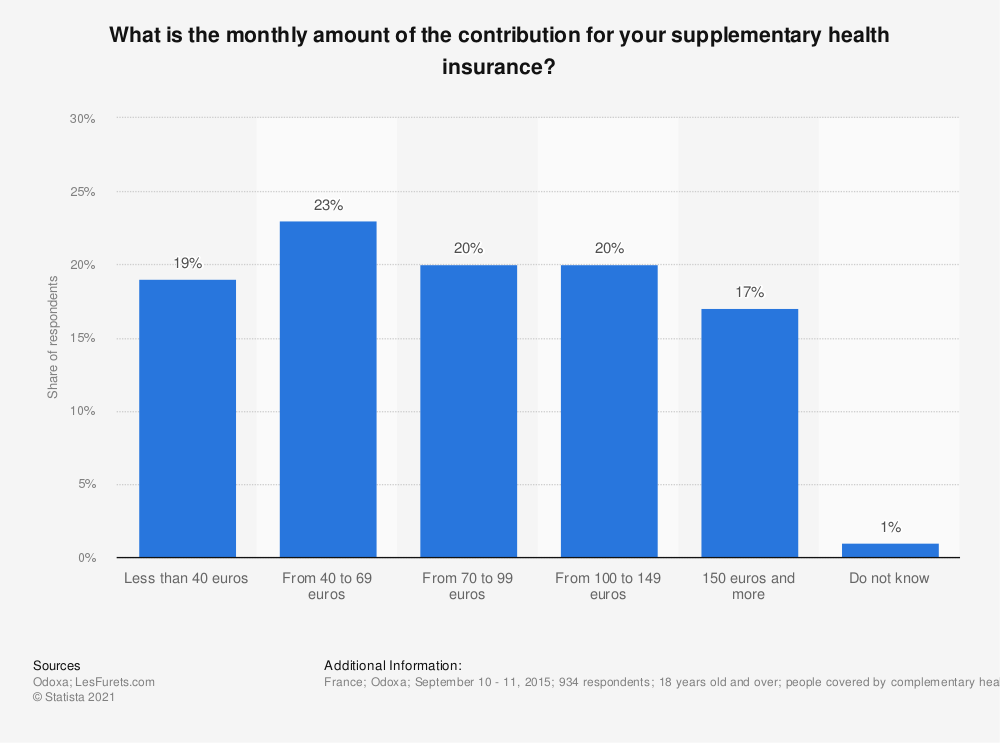 Statistic: What is the monthly amount of the contribution for your supplementary health insurance? | Statista