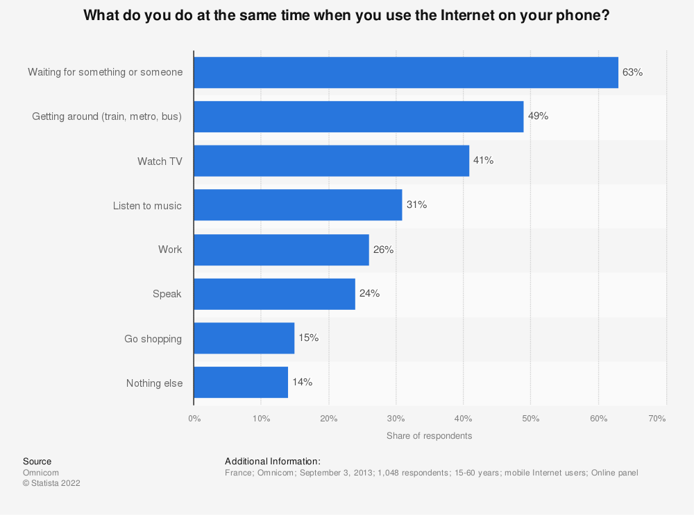 Statistic: What do you do at the same time when you use the Internet on your phone? | Statista