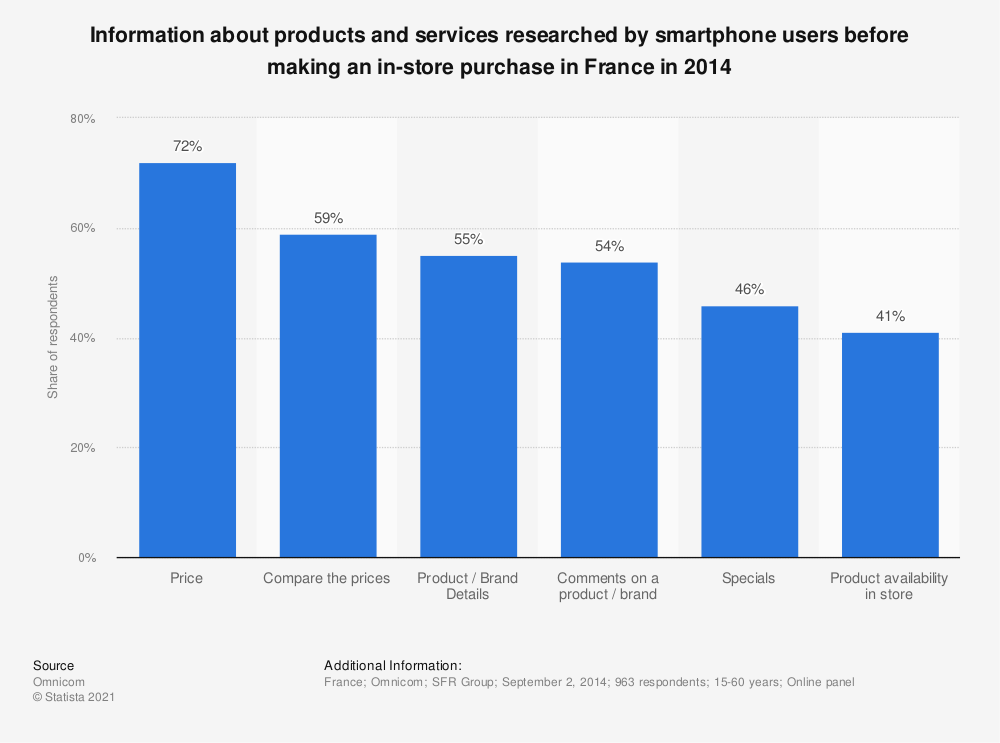 Statistic: Information about products and services researched by smartphone users before making an in-store purchase in France in 2014 | Statista