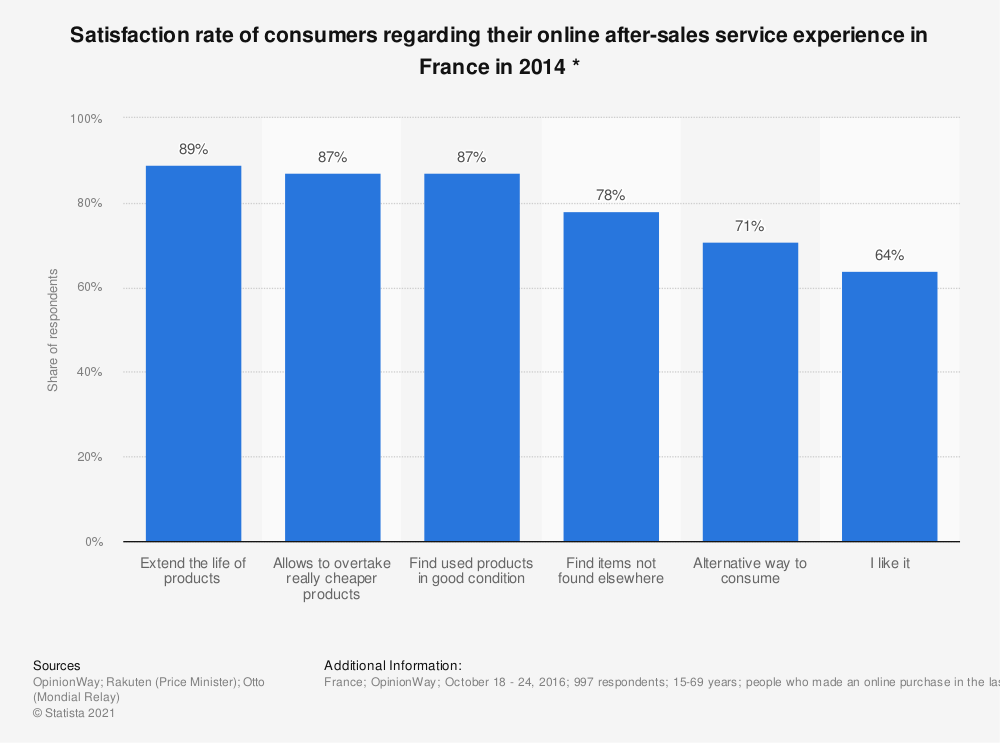 Statistic: Satisfaction rate of consumers regarding their online after-sales service experience in France in 2014 * | Statista