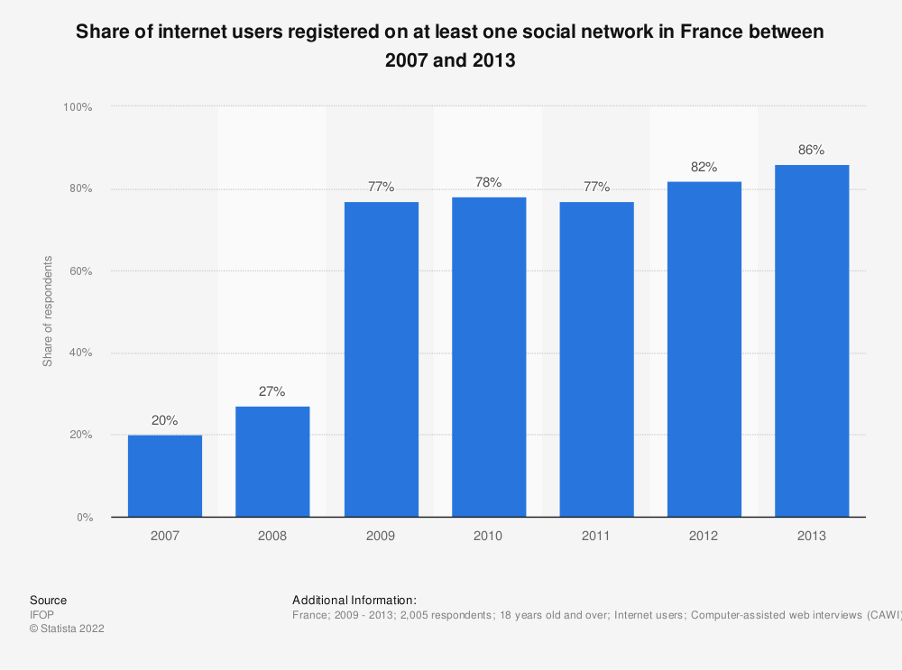 Statistic: Share of internet users registered on at least one social network in France between 2007 and 2013 | Statista
