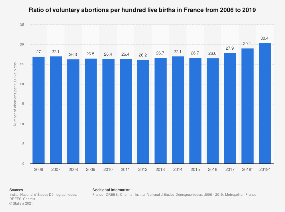 Statistic: Ratio of voluntary abortions per hundred live births in France from 2006 to 2015 | Statista