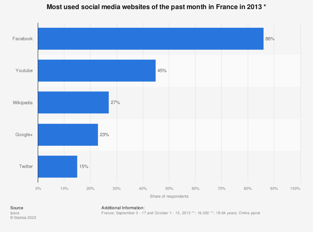 Statistic: Most used social media websites of the past month in France in 2013 * | Statista