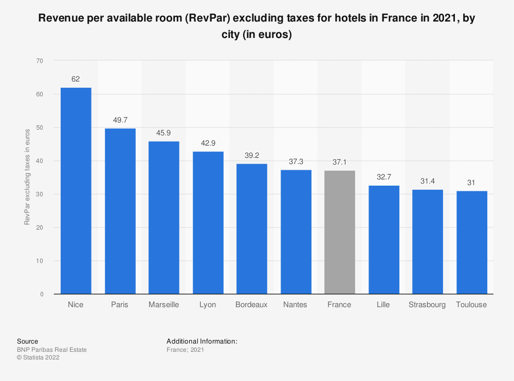 Statistic: Revenue per available room (RevPar) excluding taxes for hotels in France from June to July 2015, by geographical area* (in euros) | Statista