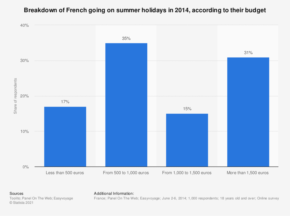 Statistic: Breakdown of French going on summer holidays in 2014, according to their budget | Statista