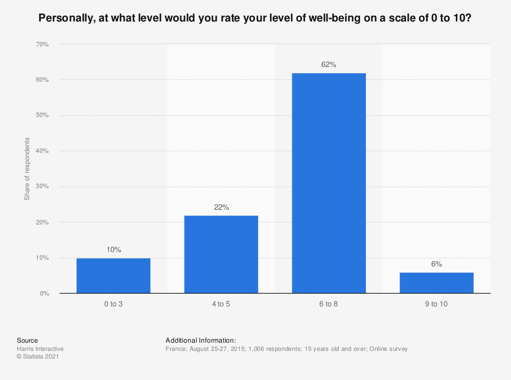Statistic: Personally, at what level would you rate your level of well-being on a scale of 0 to 10? | Statista