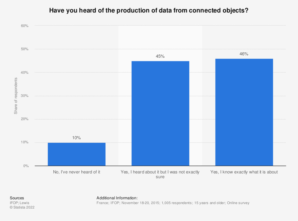 Statistic: Have you heard of the production of data from connected objects? | Statista