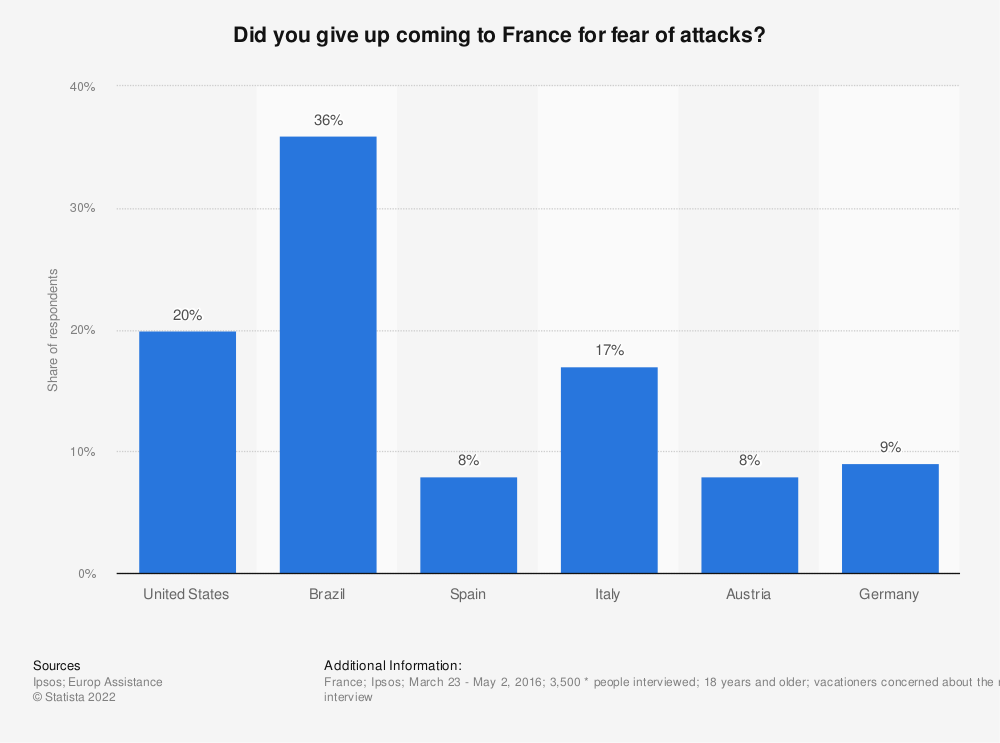Statistic: Did you give up coming to France for fear of attacks? | Statista