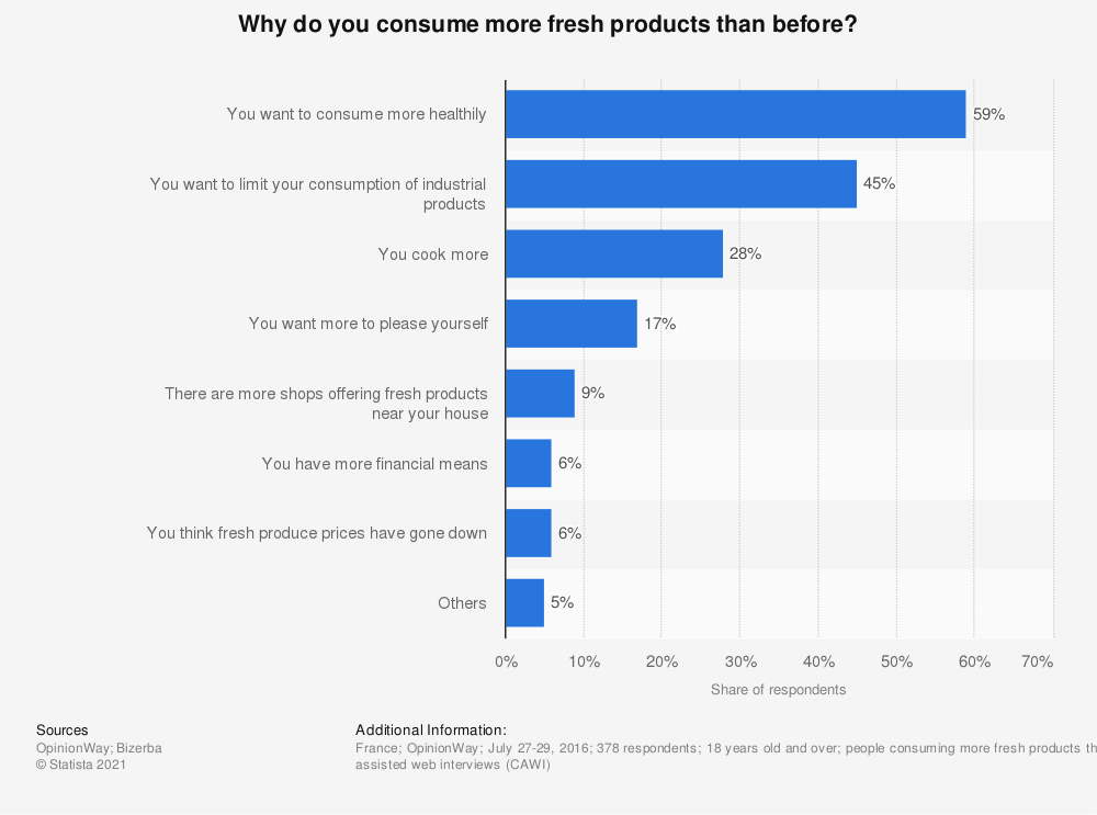 Statistic: Why do you consume more fresh products than before? | Statista
