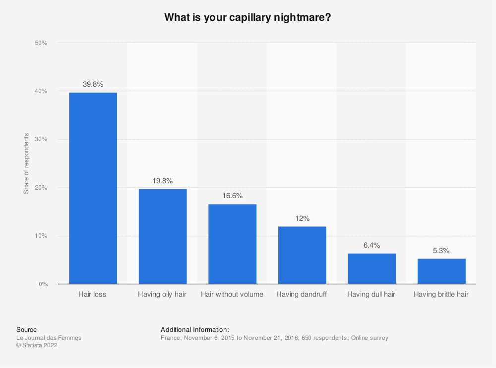 Statistic: What is your capillary nightmare? | Statista