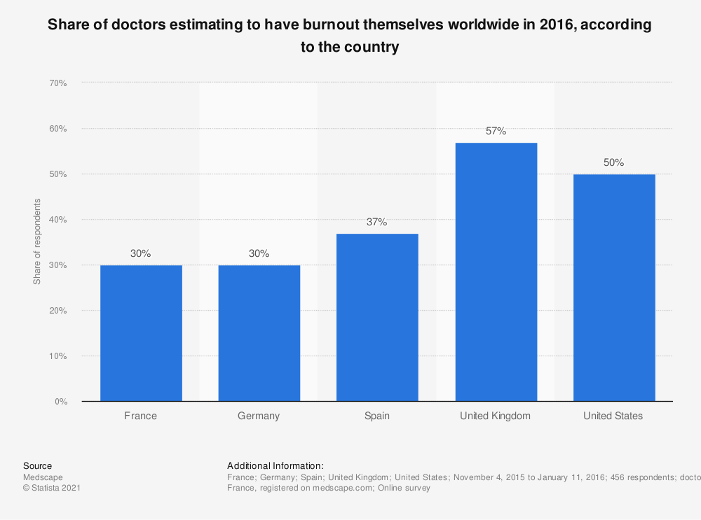 Statistic: Share of doctors estimating to have burnout themselves worldwide in 2016, according to the country | Statista