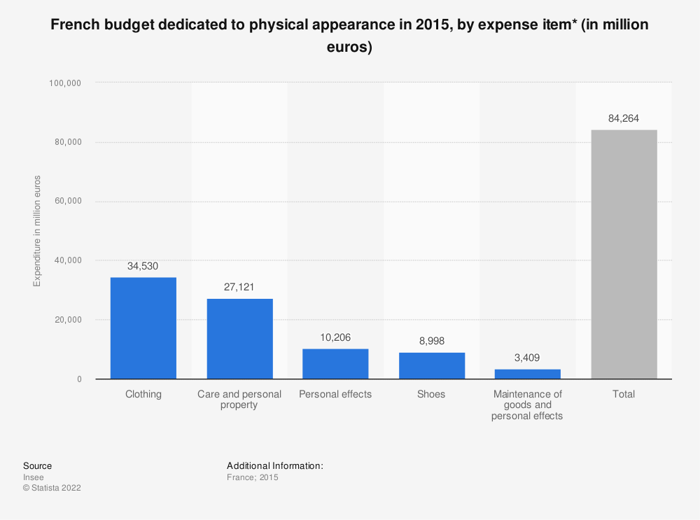Statistic: French budget dedicated to physical appearance in 2015, by expense item* (in million euros) | Statista