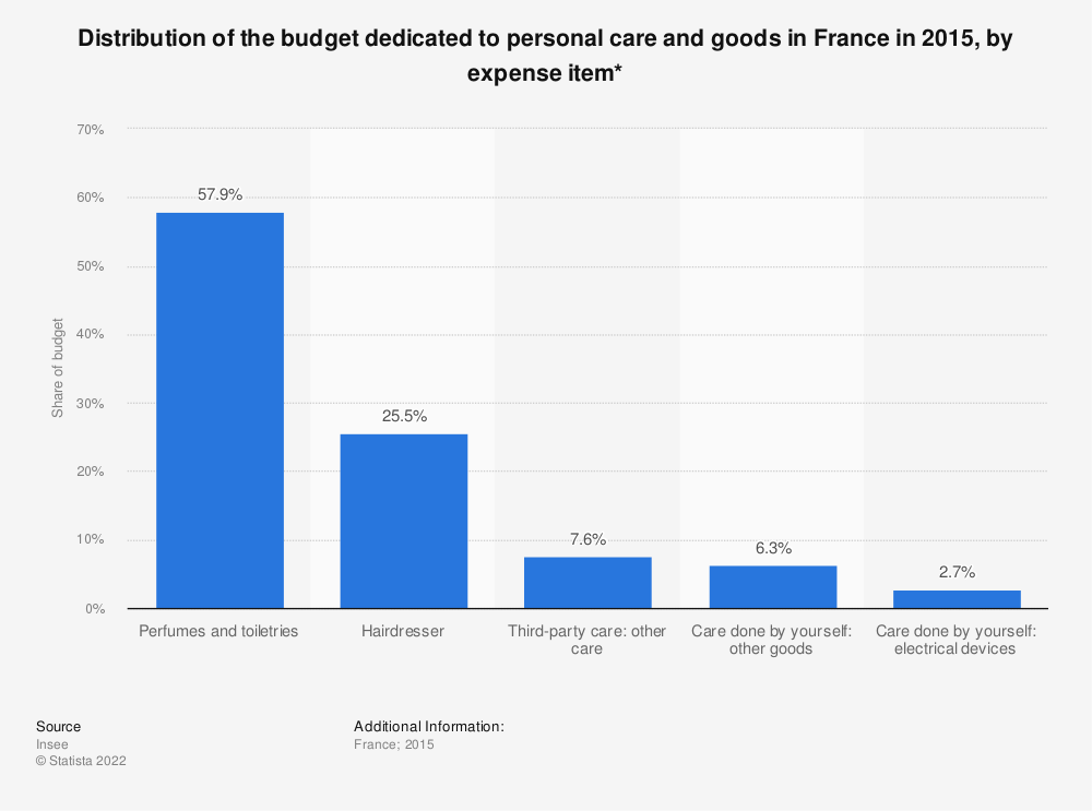 Statistic: Distribution of the budget dedicated to personal care and goods in France in 2015, by expense item* | Statista