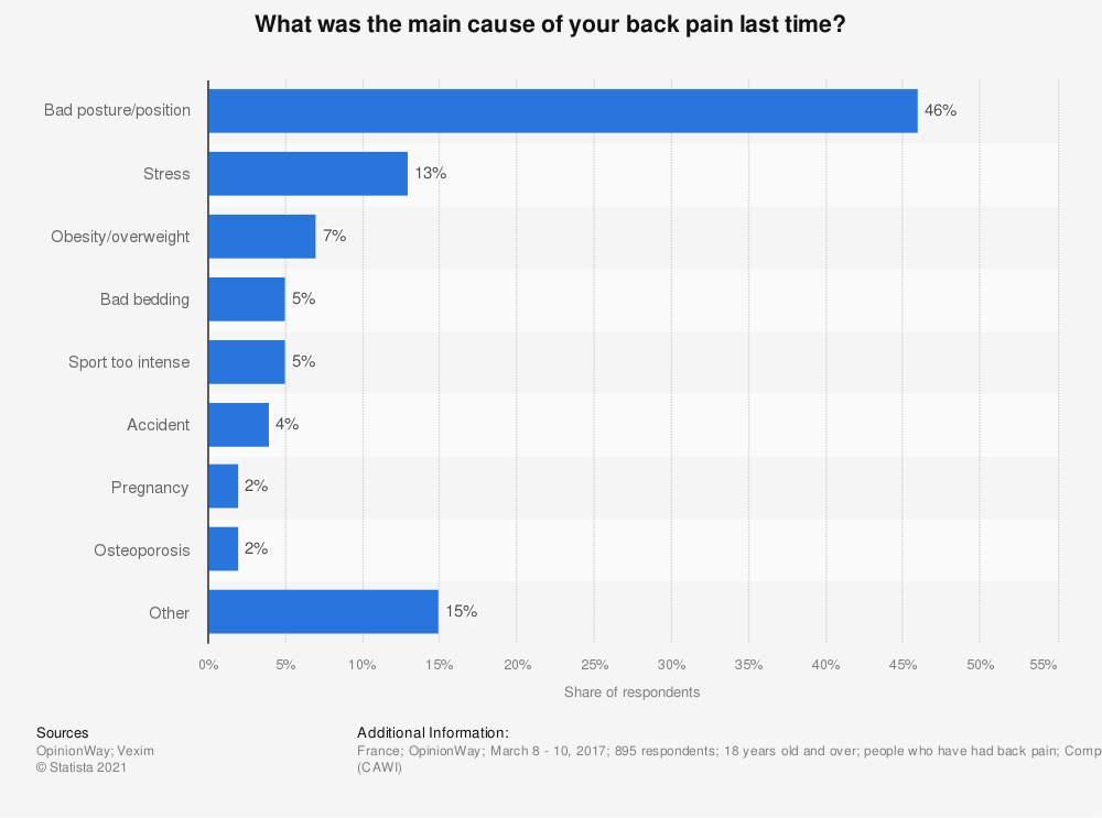 Statistic: What was the main cause of your back pain last time? | Statista