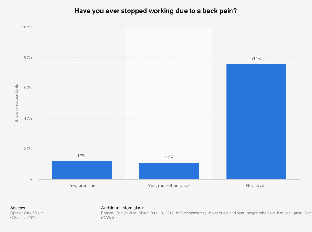 Statistic: Have you ever stopped working due to a back pain? | Statista