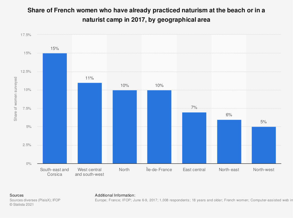 Statistic: Share of French women who have already practiced naturism at the beach or in a naturist camp in 2017, by geographical area | Statista