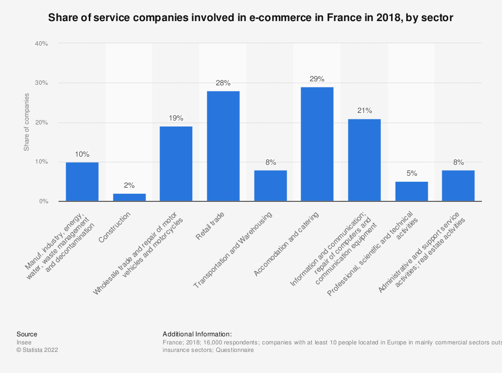 Statistic: Share of service companies involved in e-commerce in France in 2014, by sector | Statista