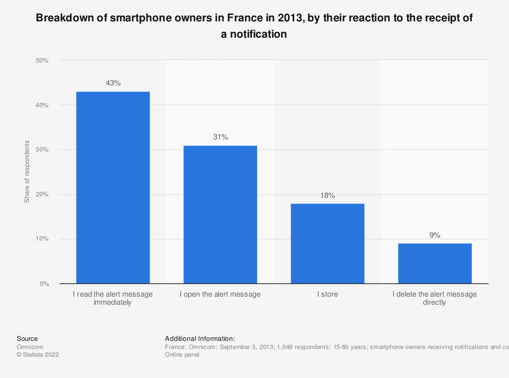 Statistic: Breakdown of smartphone owners in France in 2013, by their reaction to the receipt of a notification | Statista