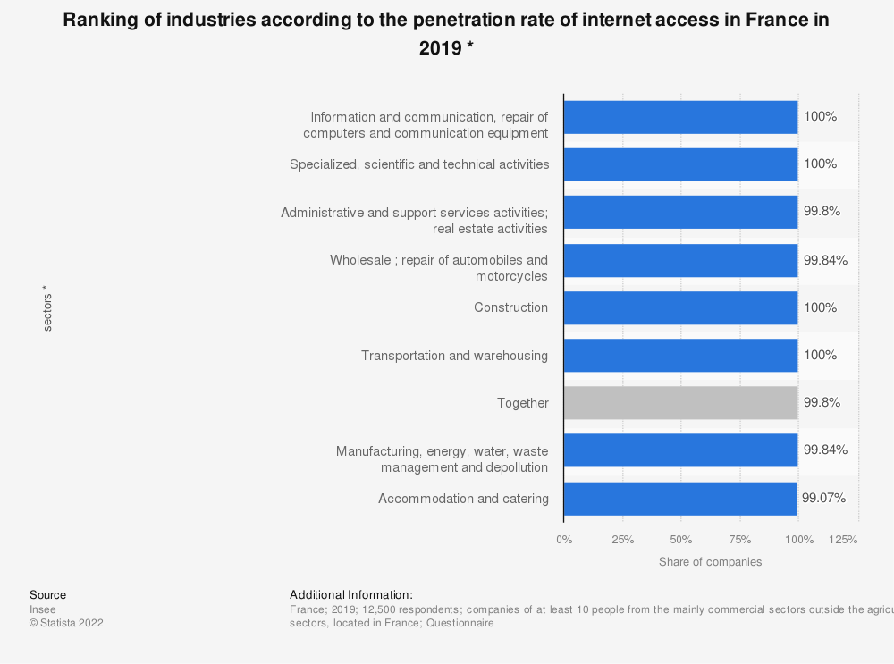 Statistic: Ranking of industries according to the penetration rate of internet access in France in 2016 * | Statista