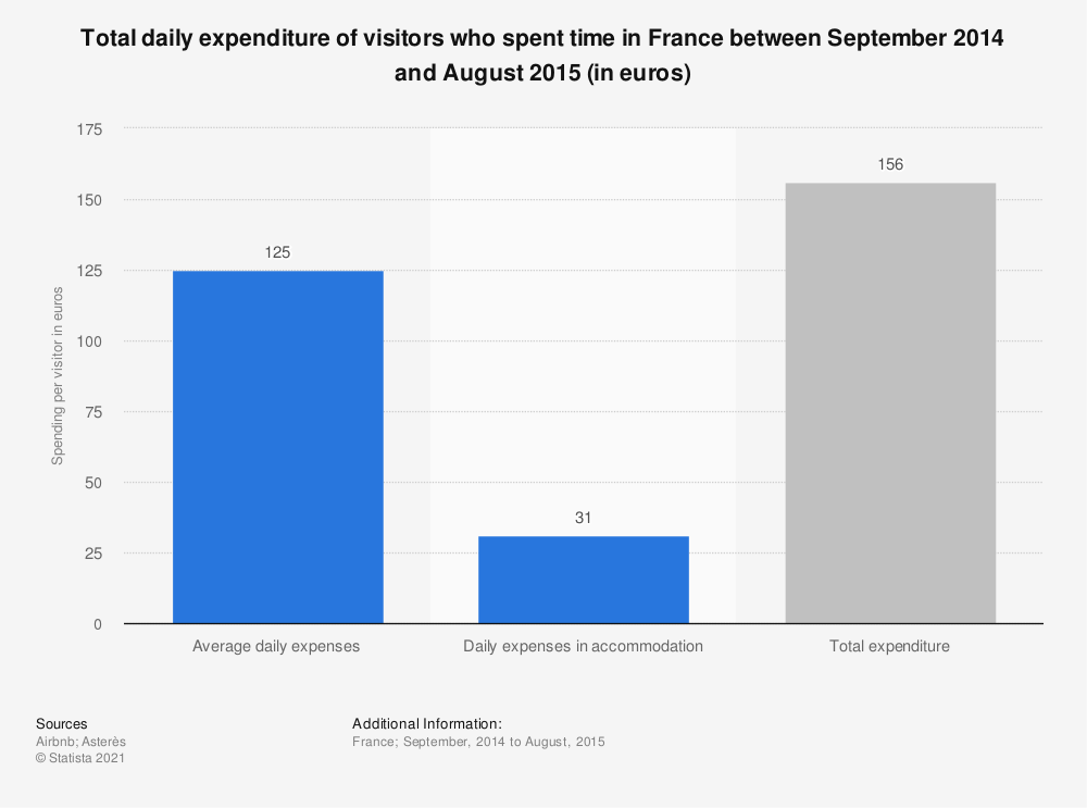 Statistic: Total daily expenditure of visitors who spent time in France between September 2014 and August 2015 (in euros) | Statista