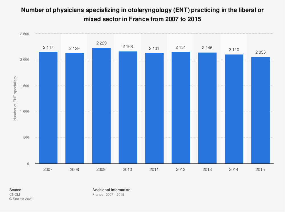 Statistic: Number of physicians specializing in otolaryngology (ENT) practicing in the liberal or mixed sector in France from 2007 to 2015 | Statista