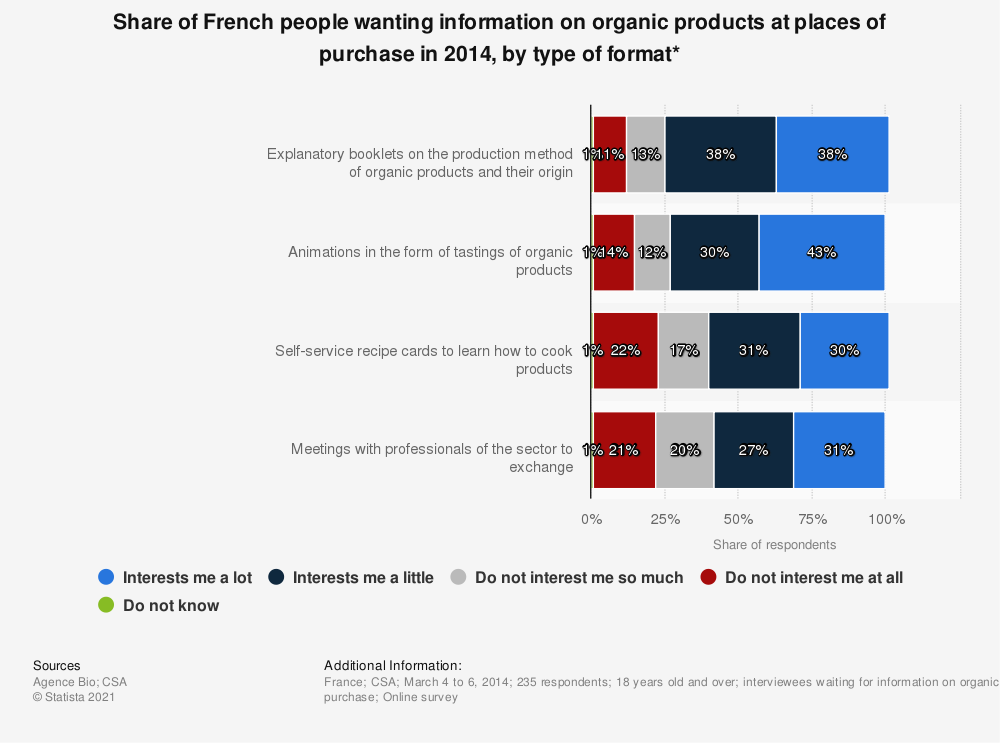 Statistic: Share of French people wanting information on organic products at places of purchase in 2014, by type of format* | Statista
