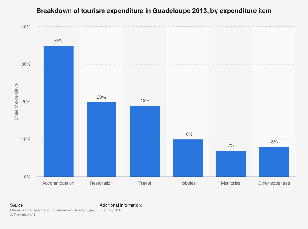 Statistic: Breakdown of tourism expenditure in Guadeloupe 2013, by expenditure item | Statista