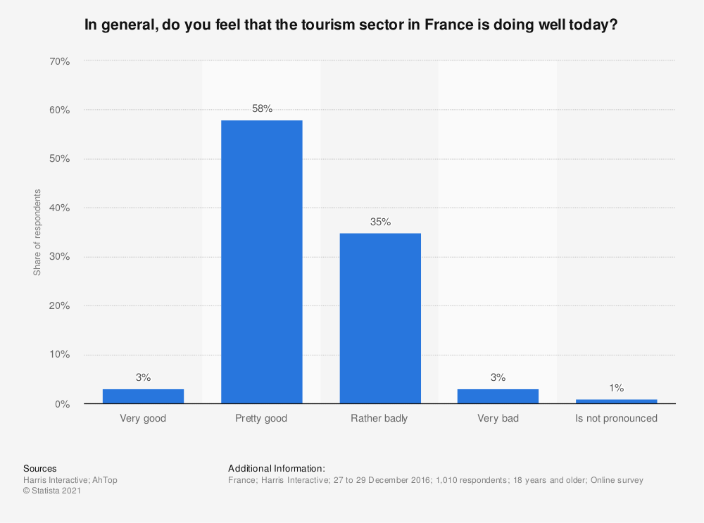 Statistic: In general, do you feel that the tourism sector in France is doing well today? | Statista
