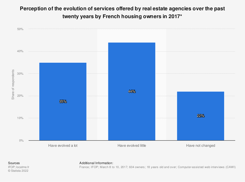 Statistic: Perception of the evolution of services offered by real estate agencies over the past twenty years by French housing owners in 2017* | Statista