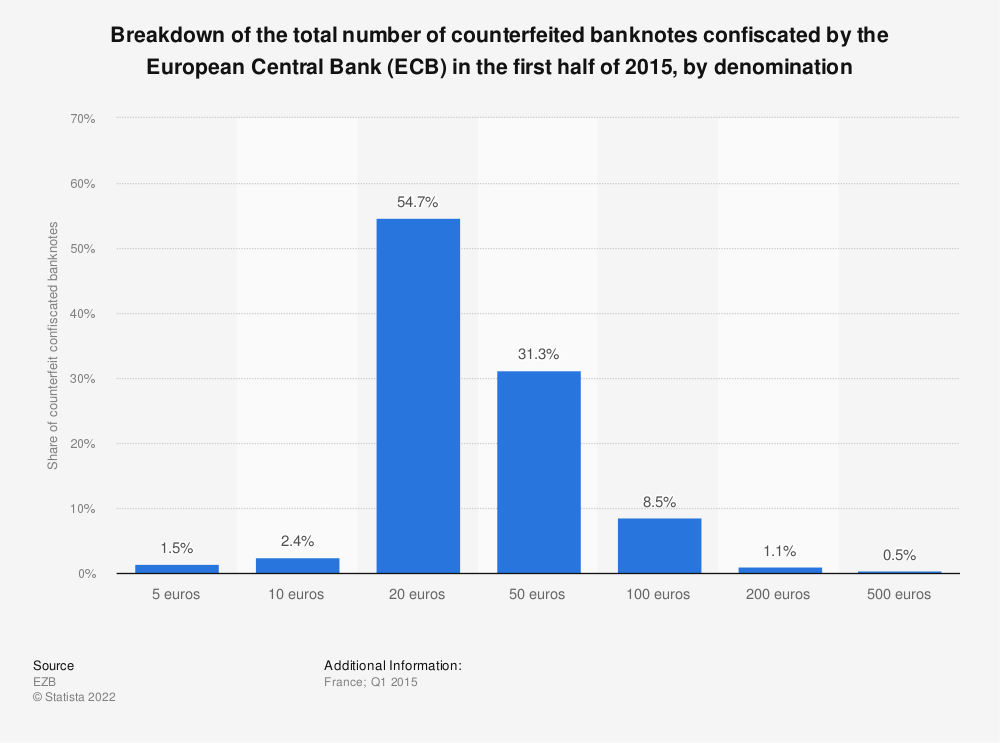 Statistic: Breakdown of the total number of counterfeited banknotes confiscated by the European Central Bank (ECB) in the first half of 2015, by denomination | Statista