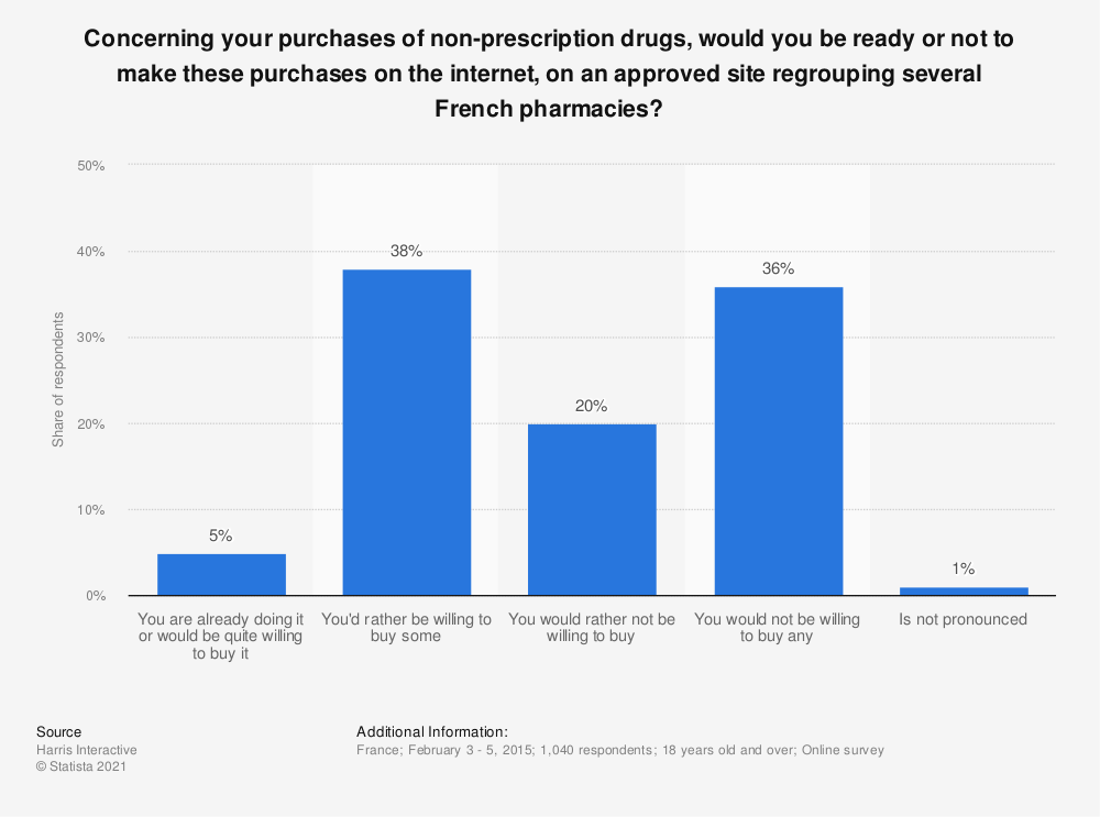 Statistic: Concerning your purchases of non-prescription drugs, would you be ready or not to make these purchases on the internet, on an approved site regrouping several French pharmacies? | Statista