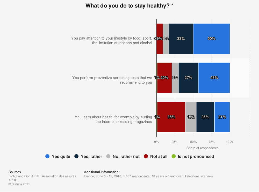 Statistic: What do you do to stay healthy? * | Statista