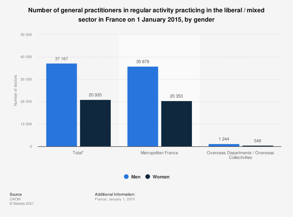 Statistic: Number of general practitioners in regular activity practicing in the liberal / mixed sector in France on 1 January 2015, by gender | Statista