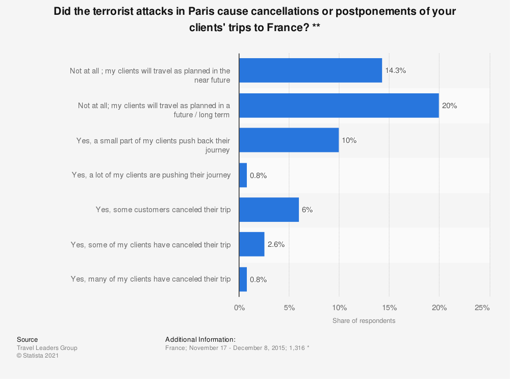 Statistic: Did the terrorist attacks in Paris cause cancellations or postponements of your clients' trips to France? ** | Statista
